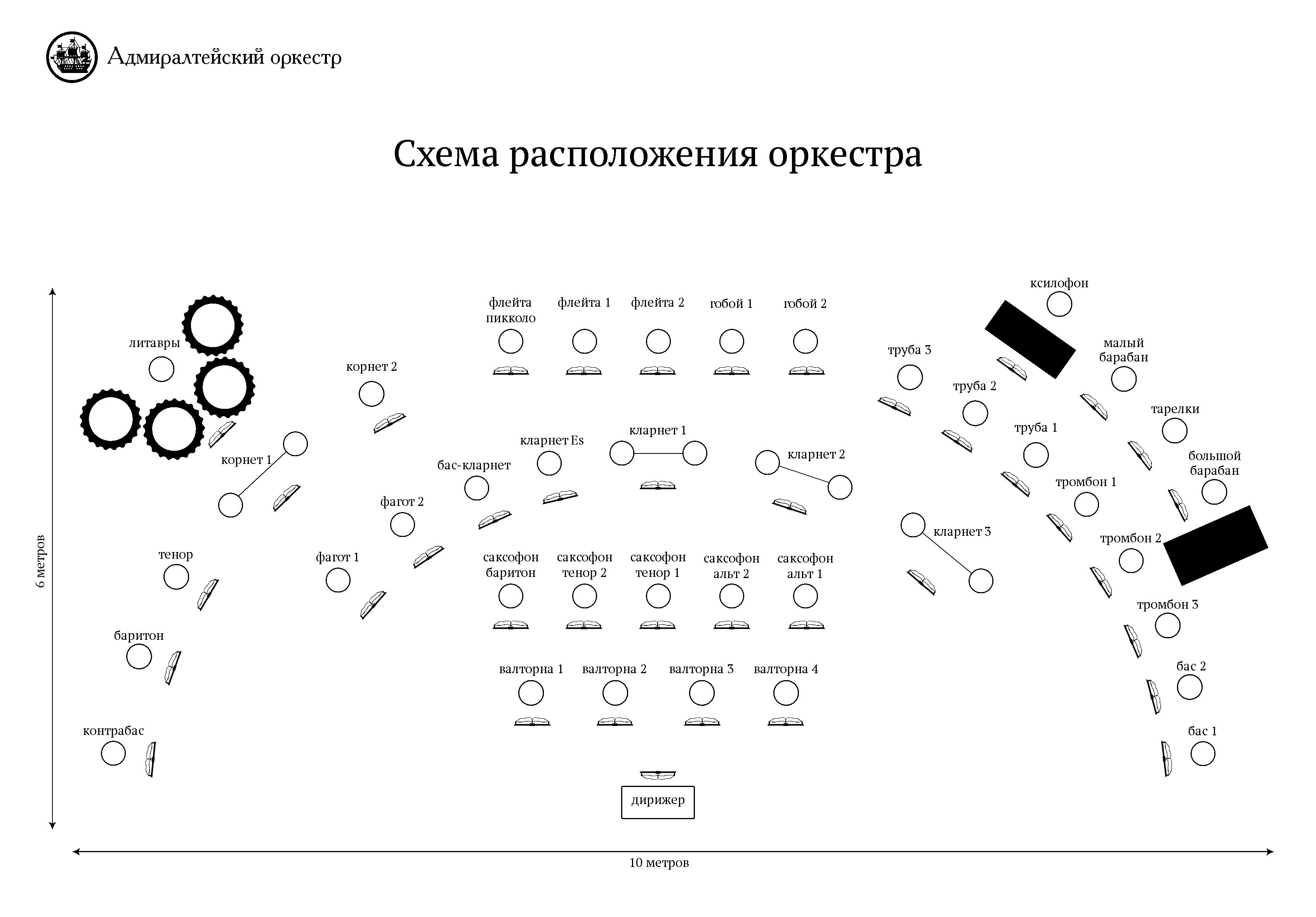 Схема расположения симфонического оркестра