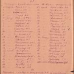 Список-преподавателей на 1943 г.